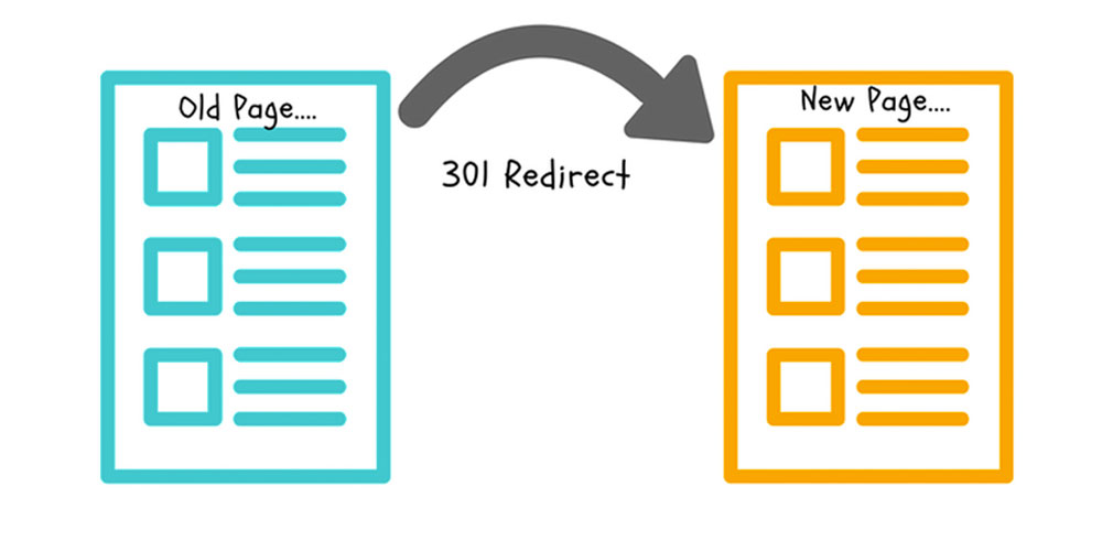website 301 redirect